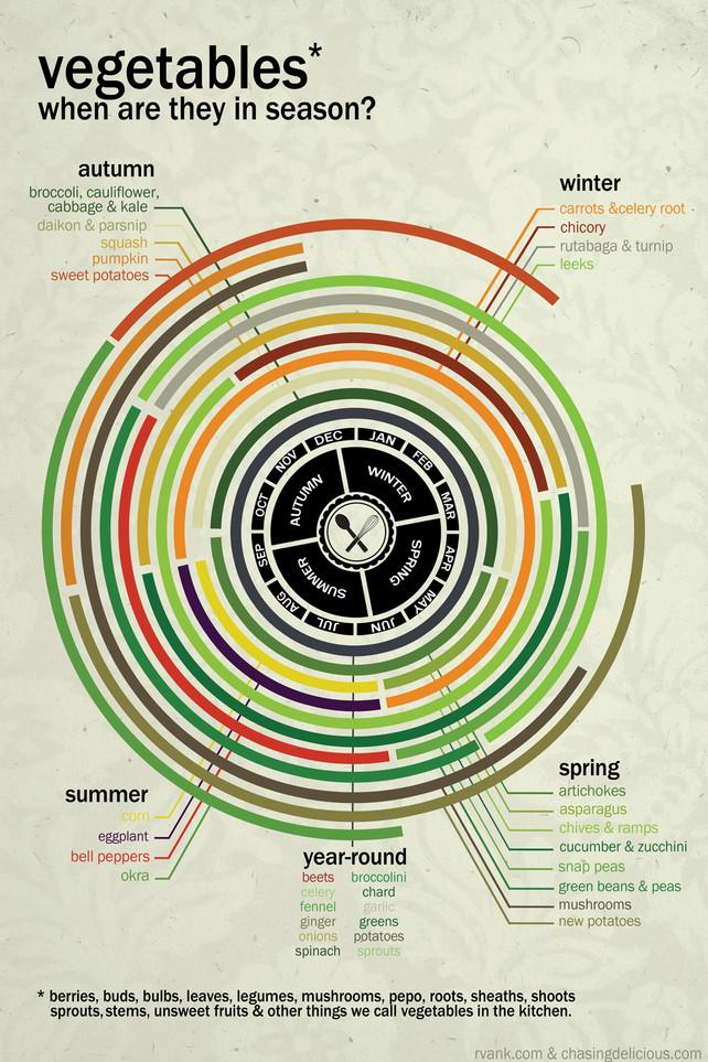inline-vegetables