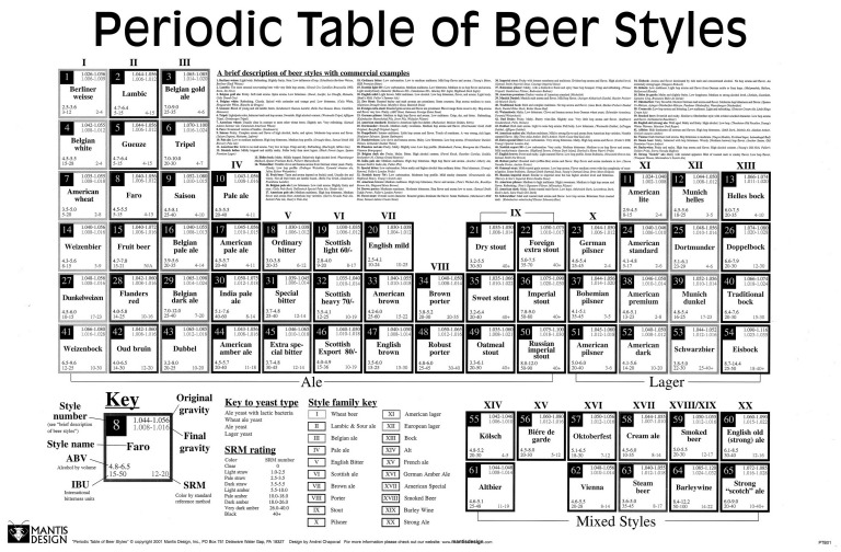 beers-periodic-table_50290a5d22692