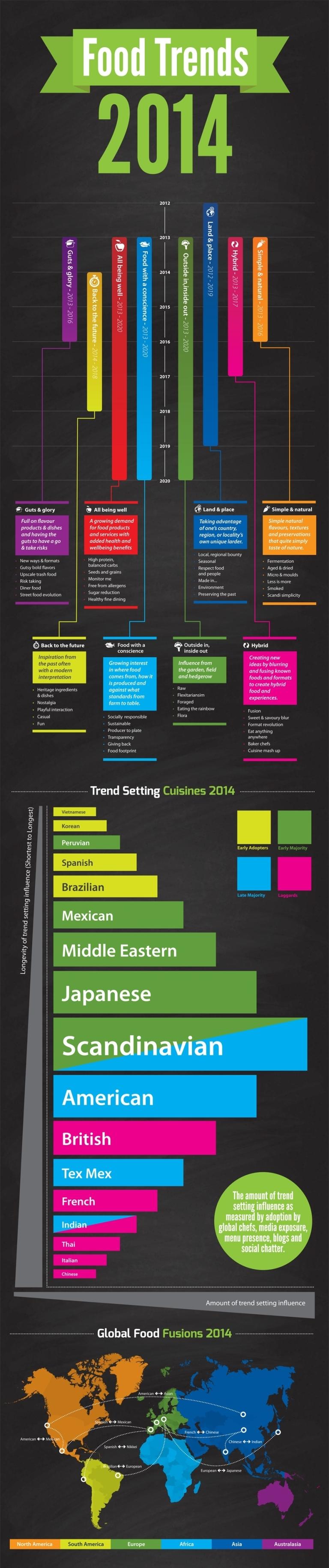 Food_Trends_2014x